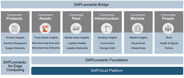 SAP Leonardo IoT-Innovationsportfolio