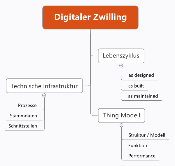 Dimensionen des Digitalen Zwillings