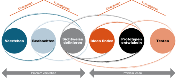 Die Phasen des Design-Thinking-Prozesses